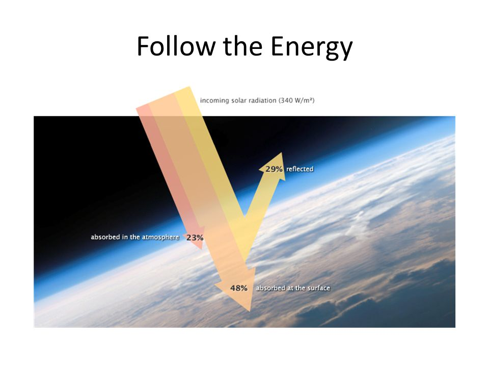 Follow the Energy