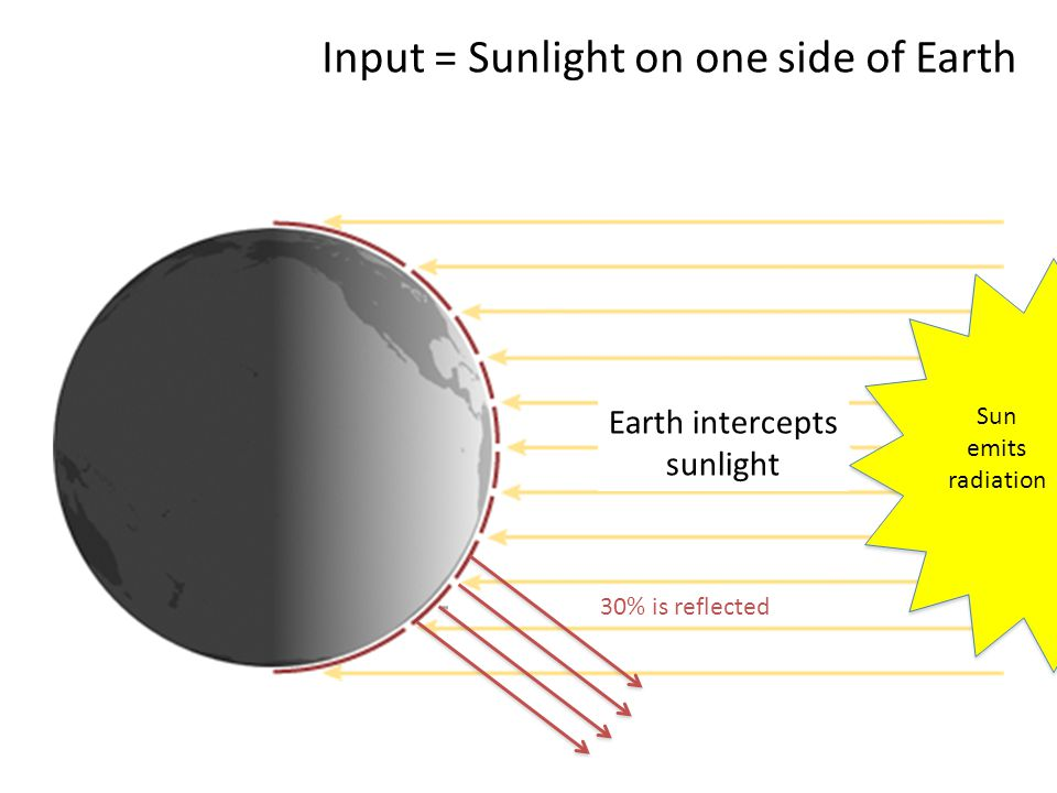 Sun emits radiation Earth intercepts sunlight Input = Sunlight on one side of Earth 30% is reflected