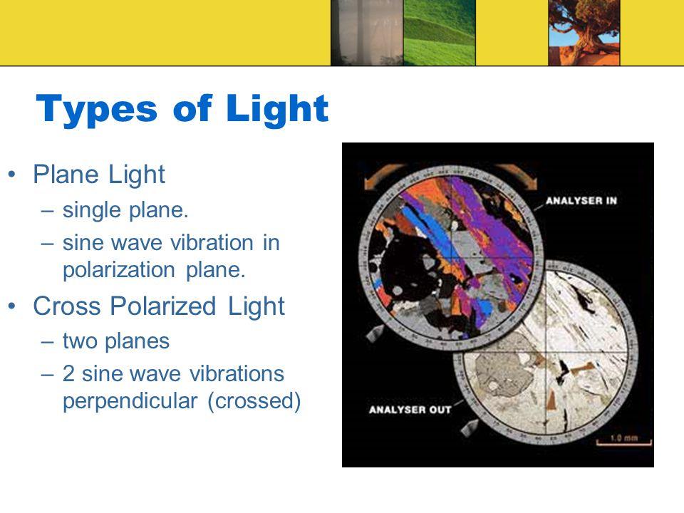 Types of Light Plane Light –single plane. –sine wave vibration in polarization plane. Cross Polarized Light –two planes –2 sine wave vibrations perpen