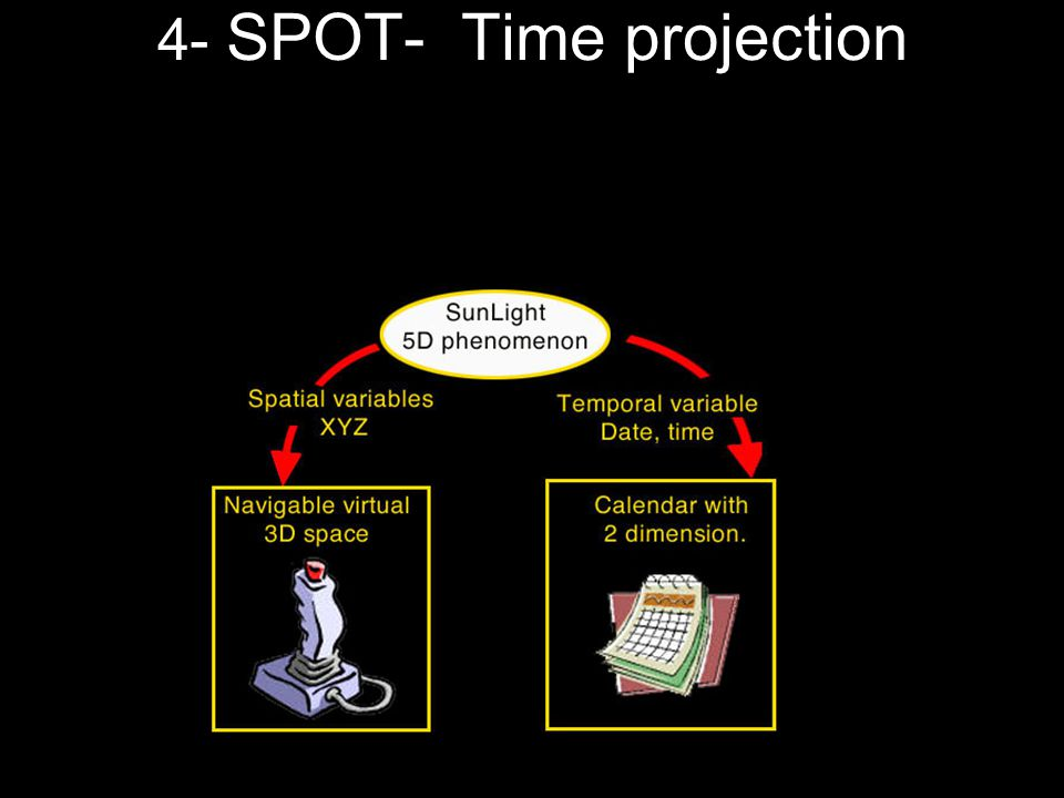 4- SPOT- Time projection