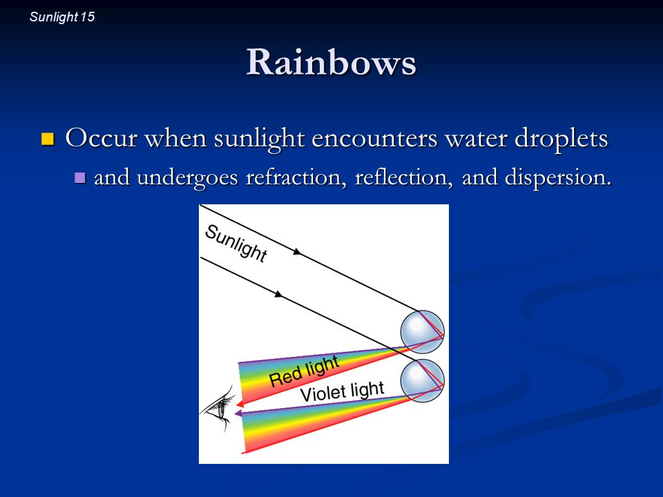 Sunlight 15 Rainbows Occur when sunlight encounters water droplets Occur when sunlight encounters water droplets and undergoes refraction, reflection, and dispersion.