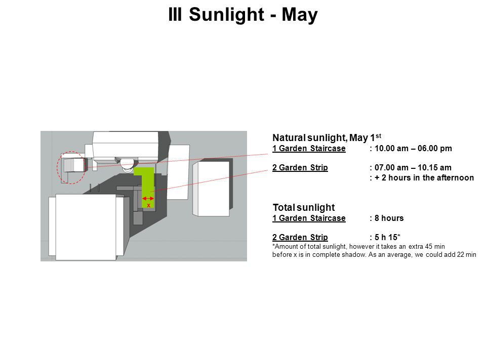 III Sunlight - May Natural sunlight, May 1 st 1 Garden Staircase: 10.00 am – 06.00 pm 2 Garden Strip: 07.00 am – 10.15 am : + 2 hours in the afternoon Total sunlight 1 Garden Staircase: 8 hours 2 Garden Strip: 5 h 15* *Amount of total sunlight, however it takes an extra 45 min before x is in complete shadow.