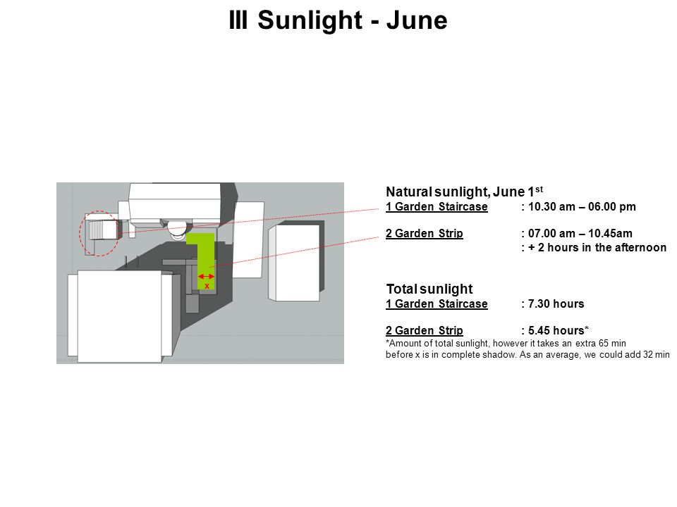 III Sunlight - June Natural sunlight, June 1 st 1 Garden Staircase: 10.30 am – 06.00 pm 2 Garden Strip: 07.00 am – 10.45am : + 2 hours in the afternoon Total sunlight 1 Garden Staircase: 7.30 hours 2 Garden Strip: 5.45 hours* *Amount of total sunlight, however it takes an extra 65 min before x is in complete shadow.