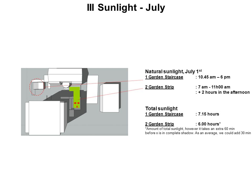 III Sunlight - July Natural sunlight, July 1 st 1 Garden Staircase: 10.45 am – 6 pm 2 Garden Strip: 7 am - 11h00 am : + 2 hours in the afternoon Total sunlight 1 Garden Staircase: 7.15 hours 2 Garden Strip: 6.00 hours* *Amount of total sunlight, however it takes an extra 60 min before x is in complete shadow.