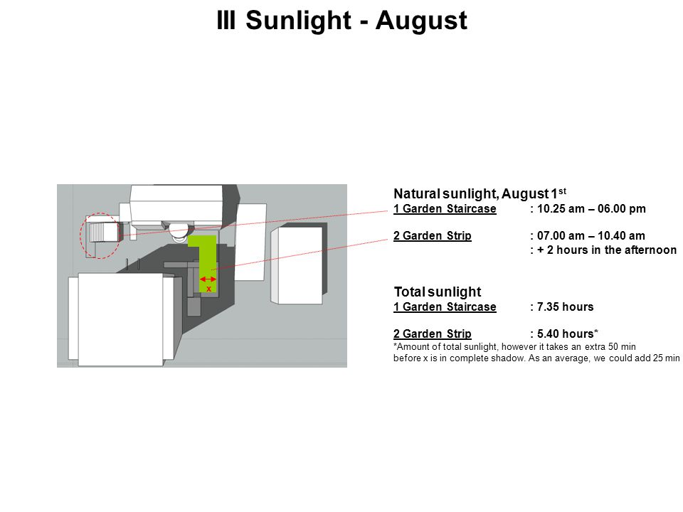 III Sunlight - August Natural sunlight, August 1 st 1 Garden Staircase: 10.25 am – 06.00 pm 2 Garden Strip: 07.00 am – 10.40 am : + 2 hours in the afternoon Total sunlight 1 Garden Staircase: 7.35 hours 2 Garden Strip: 5.40 hours* *Amount of total sunlight, however it takes an extra 50 min before x is in complete shadow.