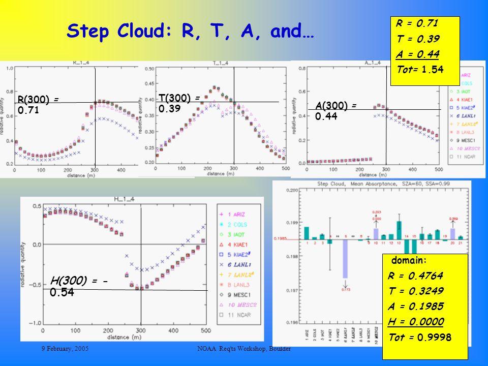 9 February, 2005NOAA Req'ts Workshop, Boulder16 Step Cloud: R, T, A, and… domain: R = 0.4764 T = 0.3249 A = 0.1985 H = 0.0000 Tot = 0.9998 R = 0.71 T