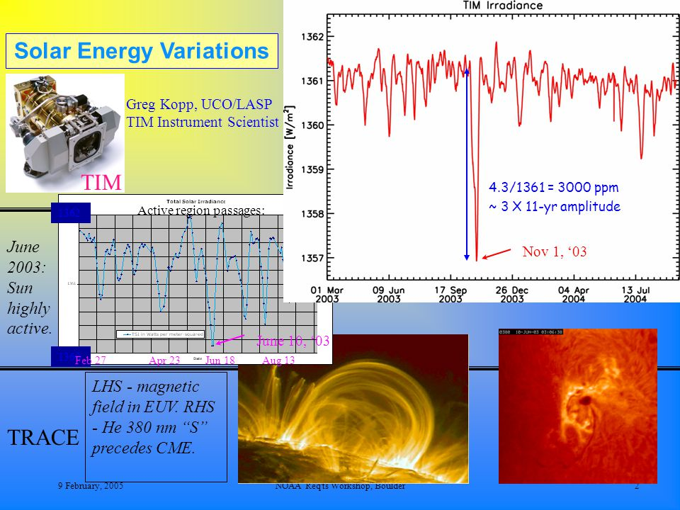9 February, 2005NOAA Req ts Workshop, Boulder2 TIM June 2003: Sun highly active.