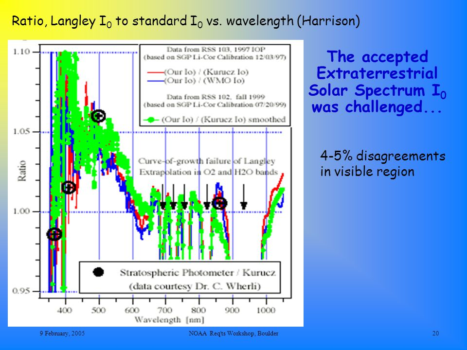 9 February, 2005NOAA Req ts Workshop, Boulder20 The accepted Extraterrestrial Solar Spectrum I 0 was challenged...