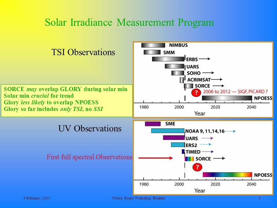 9 February, 2005NOAA Req ts Workshop, Boulder4 Radiation Budget 1368/4 = 341.75 1361/4 = 340.25 Albedo: 107/342 = 31 % AtmSolarAbs = 67/342 = 20 % SfcSolarAbs = (1-  s )T = 85%60% ~ 50% K-T vs Budyko & ARM-ARESE