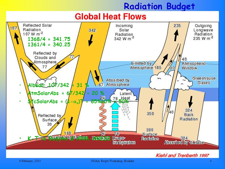 9 February, 2005NOAA Req ts Workshop, Boulder5 1995 trio of Science papers that re-ignited a historical brouhaha