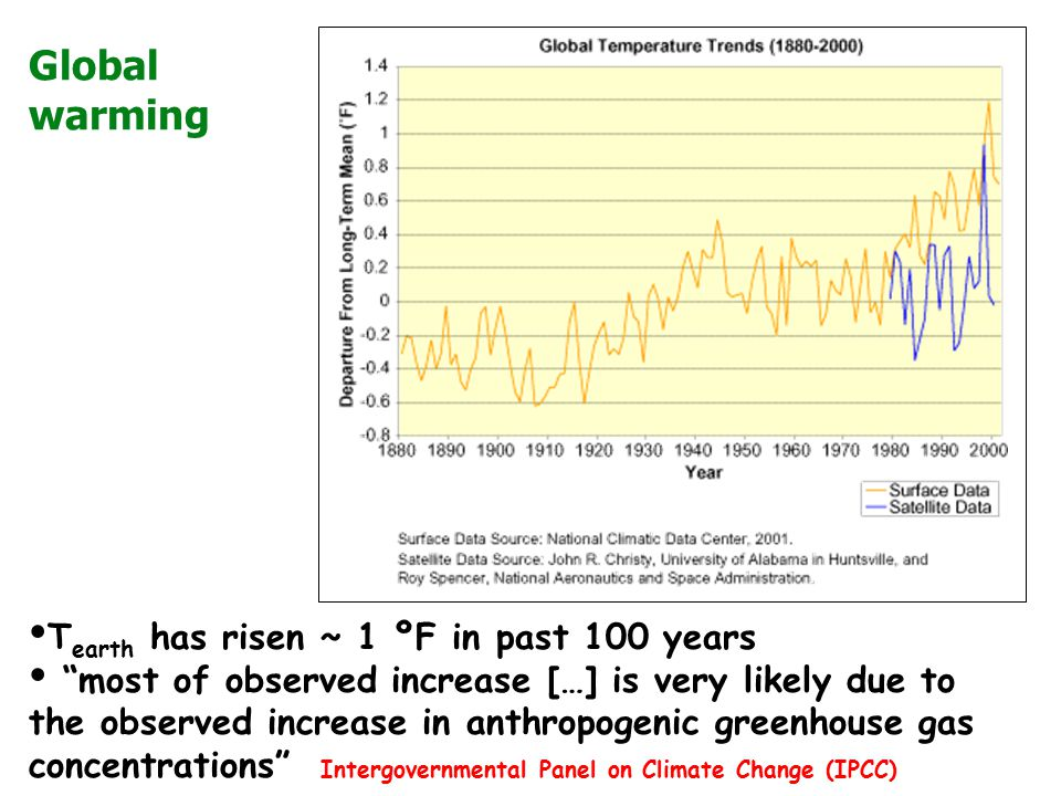 """Global warming T earth has risen ~ 1 ºF in past 100 years """"most of observed increase […] is very likely due to the observed increase in anthropogenic"""