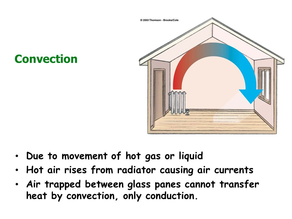 Convection Due to movement of hot gas or liquid Hot air rises from radiator causing air currents Air trapped between glass panes cannot transfer heat