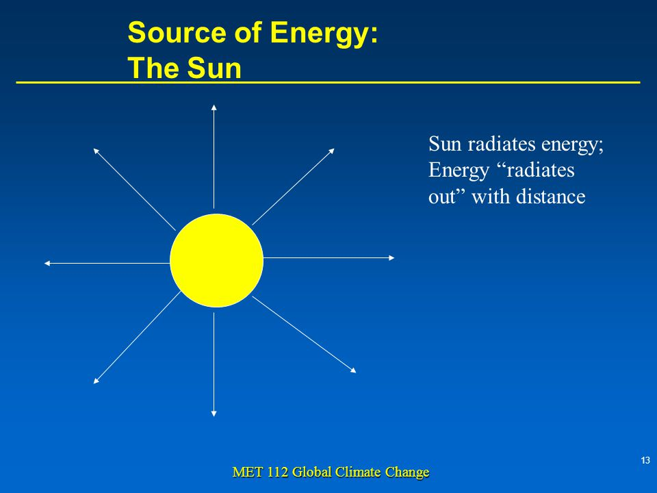13 MET 112 Global Climate Change Source of Energy: The Sun Sun radiates energy; Energy radiates out with distance