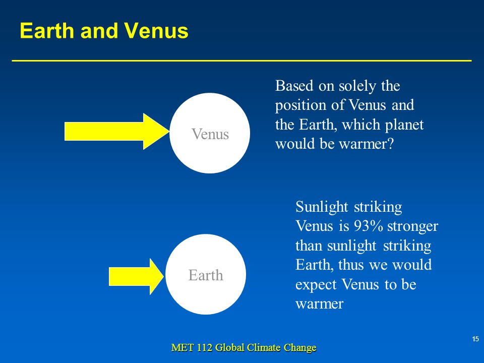 15 MET 112 Global Climate Change Earth and Venus Venus Earth Sunlight striking Venus is 93% stronger than sunlight striking Earth, thus we would expect Venus to be warmer Based on solely the position of Venus and the Earth, which planet would be warmer