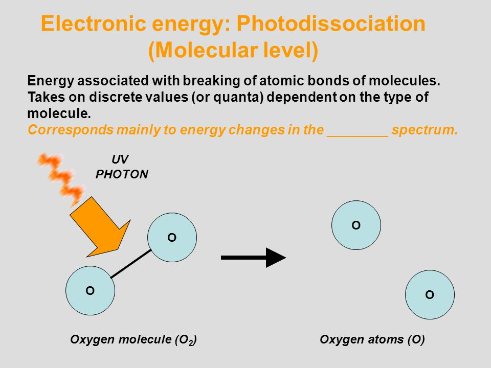 Electronic energy: Excitation (Atomic Level) Energy associated with excitation of electrons in the outer shell of an atom.