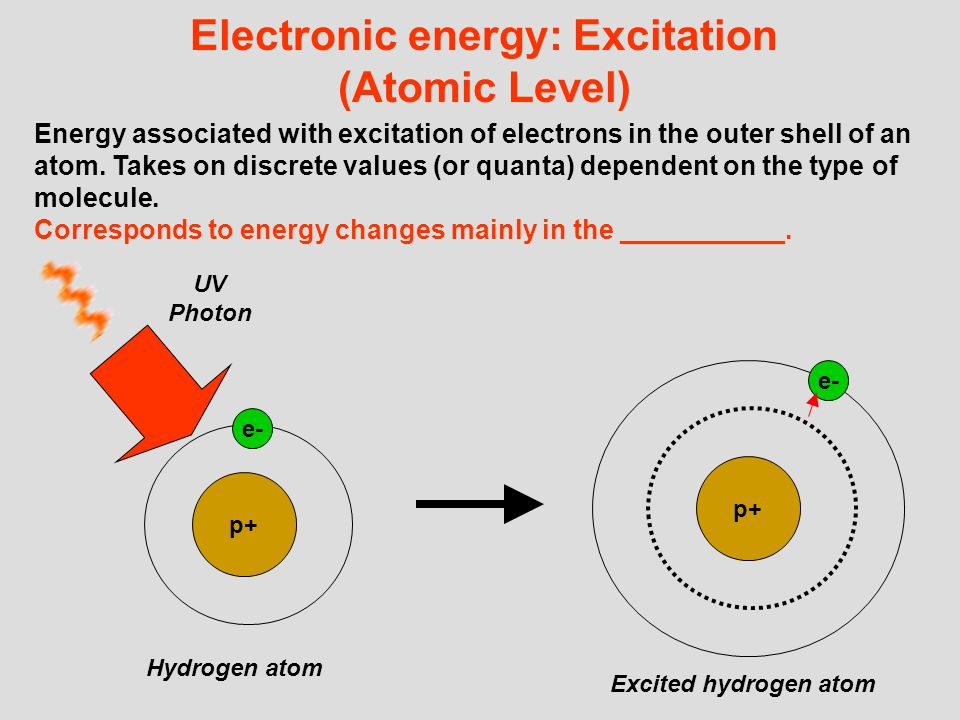 Electronic energy: Ionization (Atomic level) Energy associated with removal of electrons from an atom.