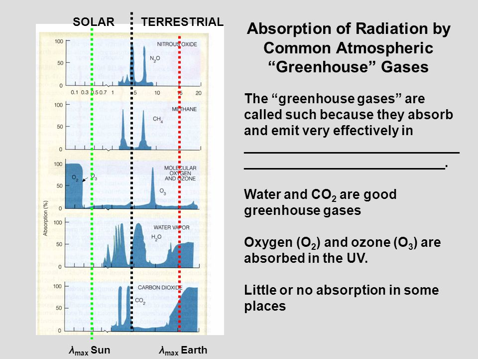 Total Radiation Absorption Spectrum by all Atmospheric Gases SOLARTERRESTRIAL Little or no absorption.