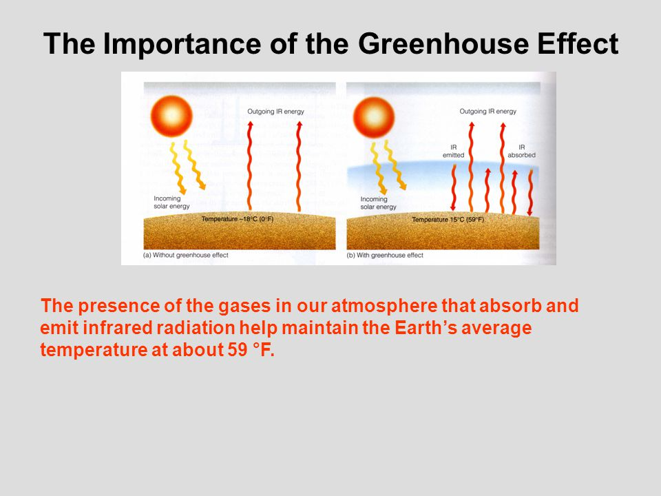 The Greenhouse Effect DOES NOT EQUAL Global Warming or Climate Change.
