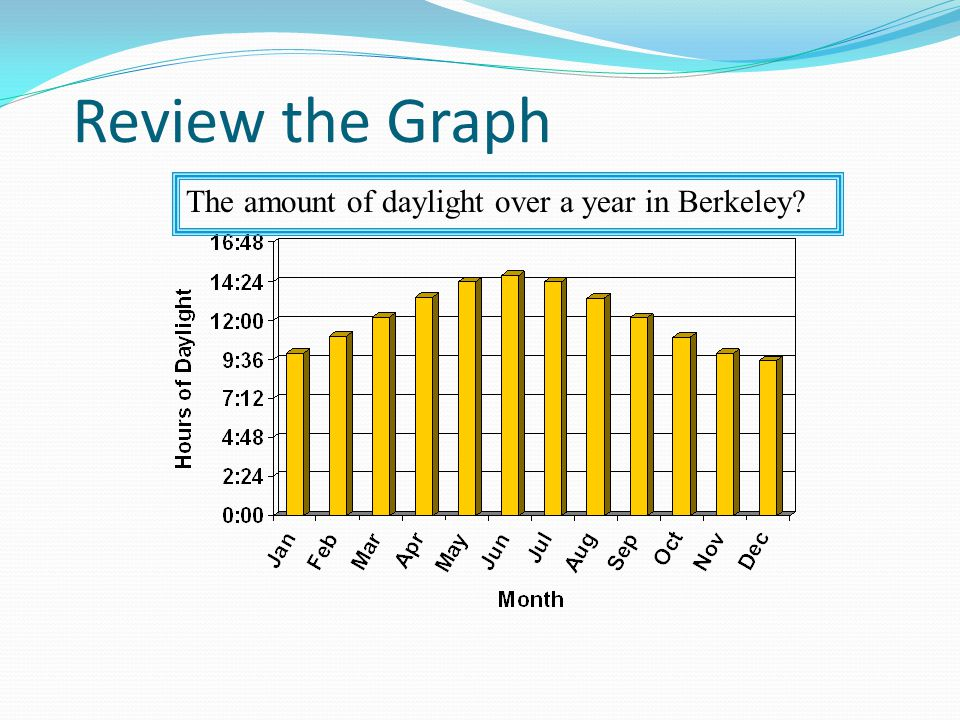 Review the Graph