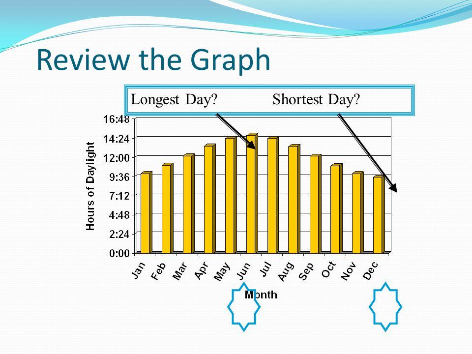 Review the Graph Days get longer - Jan to Jun Days get shorter - Jun to Dec