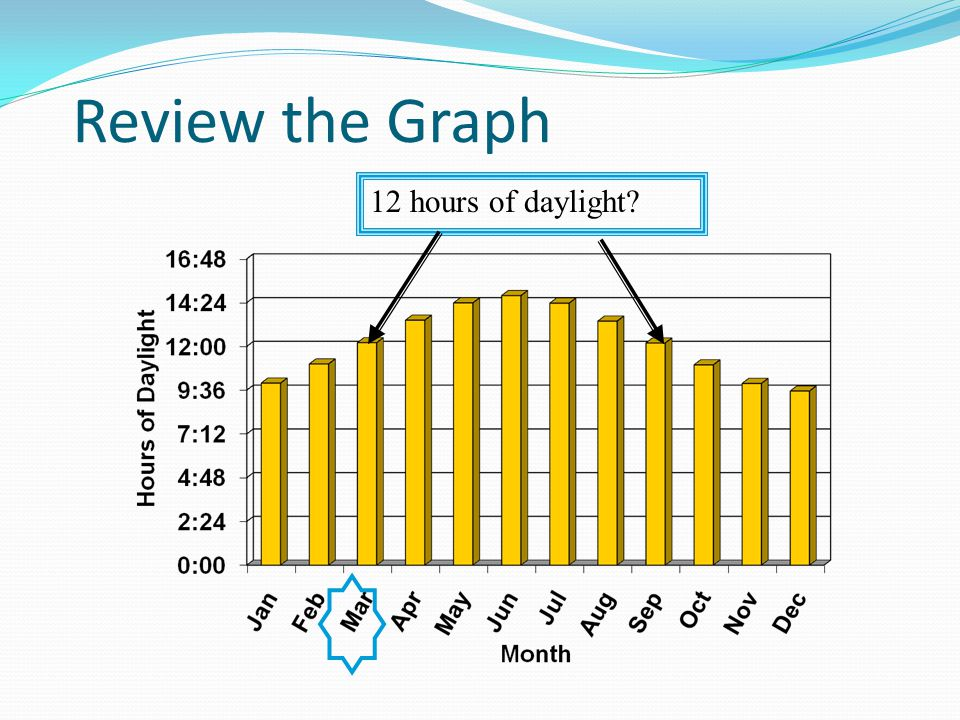 Review the Graph Longest Day?Shortest Day?