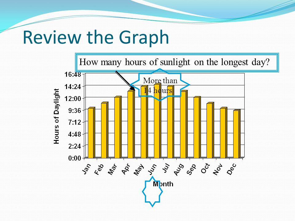 Review the Graph 12 hours of daylight?