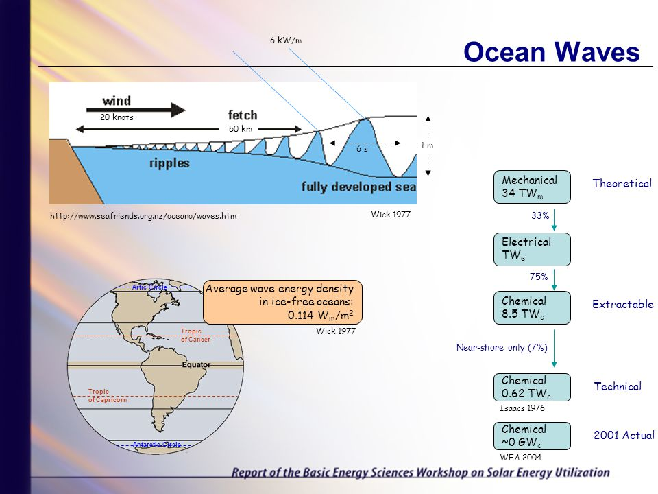 Ocean Waves Tropic of Capricorn Tropic of Cancer Artic Circle Antarctic Circle Electrical TW e Chemical 8.5 TW c Mechanical 34 TW m Theoretical Extractable Technical 2001 Actual Chemical 0.62 TW c Near-shore only (7%) Chemical ~0 GW c 33% 75% http://www.seafriends.org.nz/oceano/waves.htm 1 m 20 knots 50 km 6 s 6 kW/m Average wave energy density in ice-free oceans: 0.114 W m /m 2 WEA 2004 Wick 1977 Isaacs 1976 Wick 1977