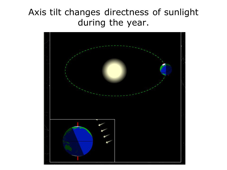Axis tilt changes directness of sunlight during the year.