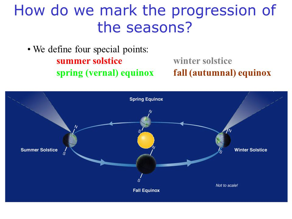 How do we mark the progression of the seasons? We define four special points: summer solsticewinter solstice spring (vernal) equinoxfall (autumnal) eq