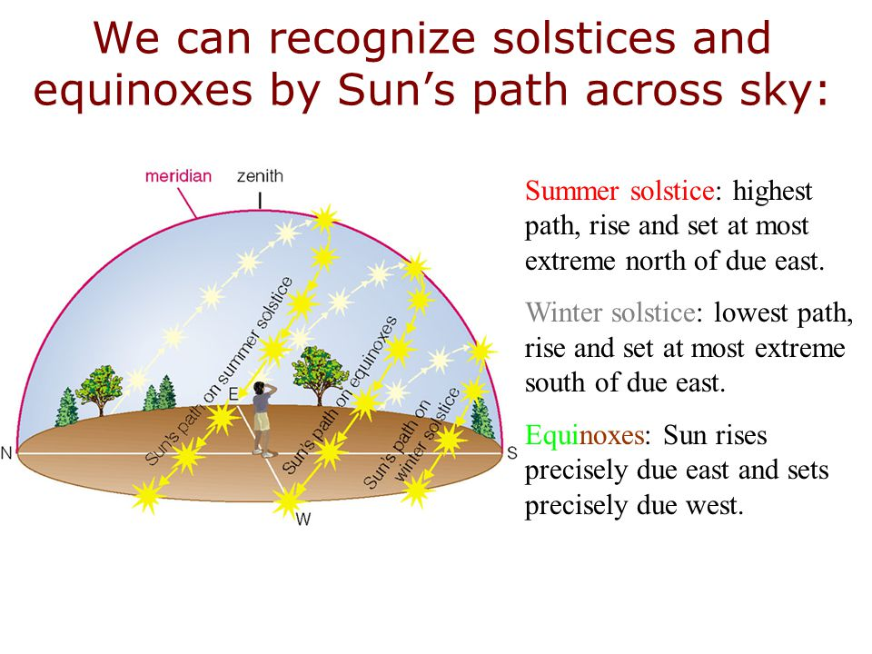 We can recognize solstices and equinoxes by Sun's path across sky: Summer solstice: highest path, rise and set at most extreme north of due east. Wint