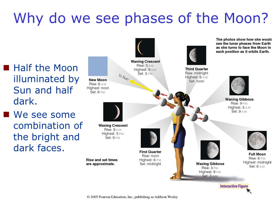 Why do we see phases of the Moon? Half the Moon illuminated by Sun and half dark. We see some combination of the bright and dark faces.