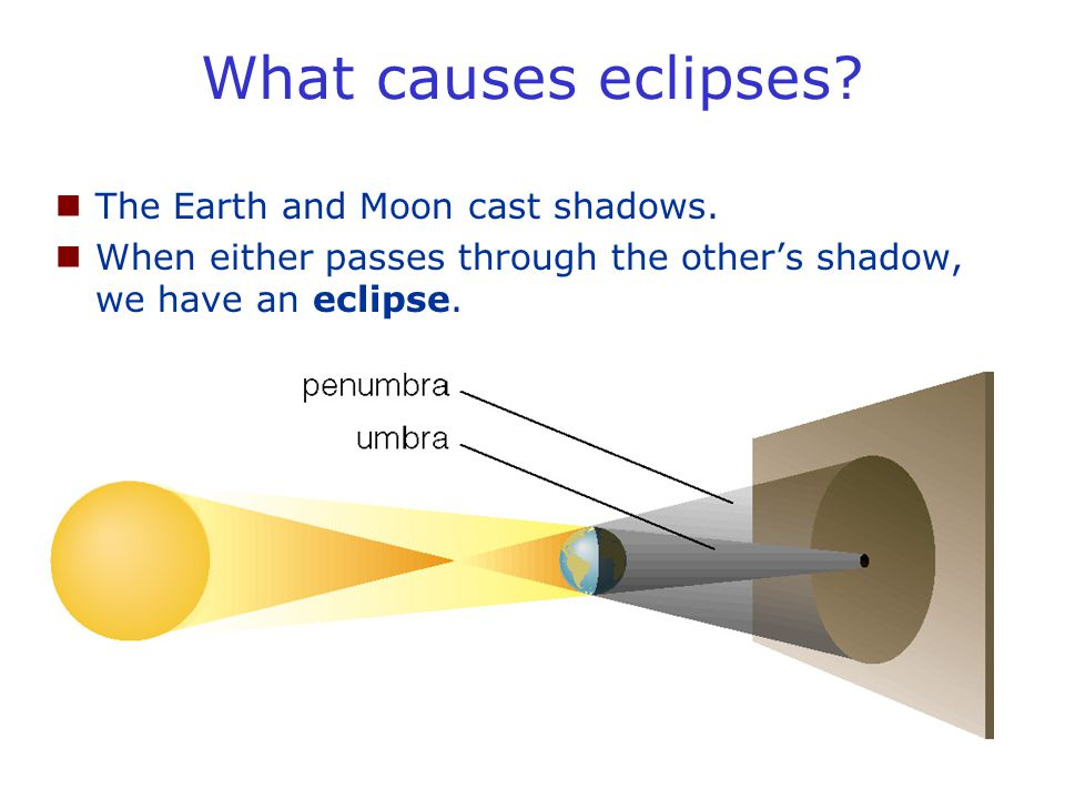 What causes eclipses? The Earth and Moon cast shadows. When either passes through the other's shadow, we have an eclipse.