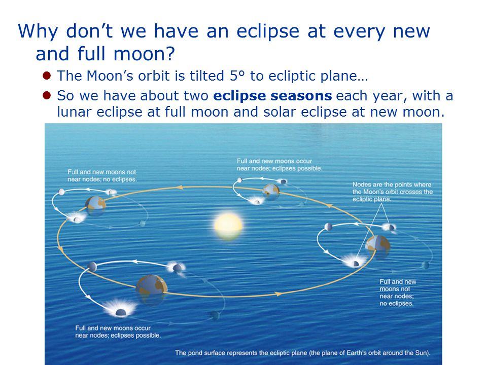 Why don't we have an eclipse at every new and full moon? The Moon's orbit is tilted 5° to ecliptic plane… So we have about two eclipse seasons each ye