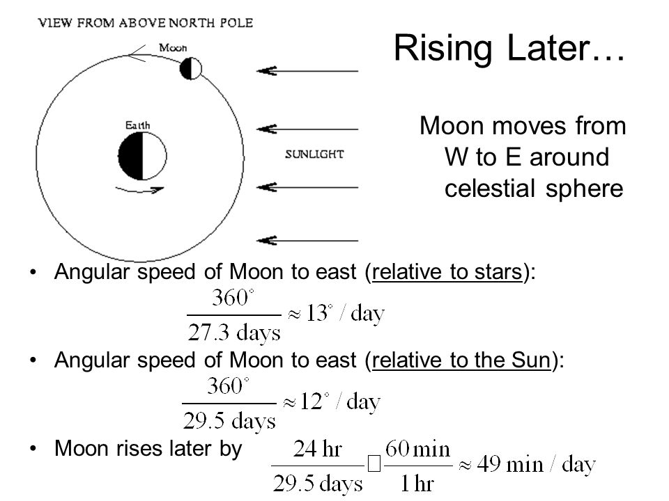 Angular speed of Moon to east (relative to stars): Angular speed of Moon to east (relative to the Sun): Moon rises later by Rising Later… Moon moves from W to E around celestial sphere