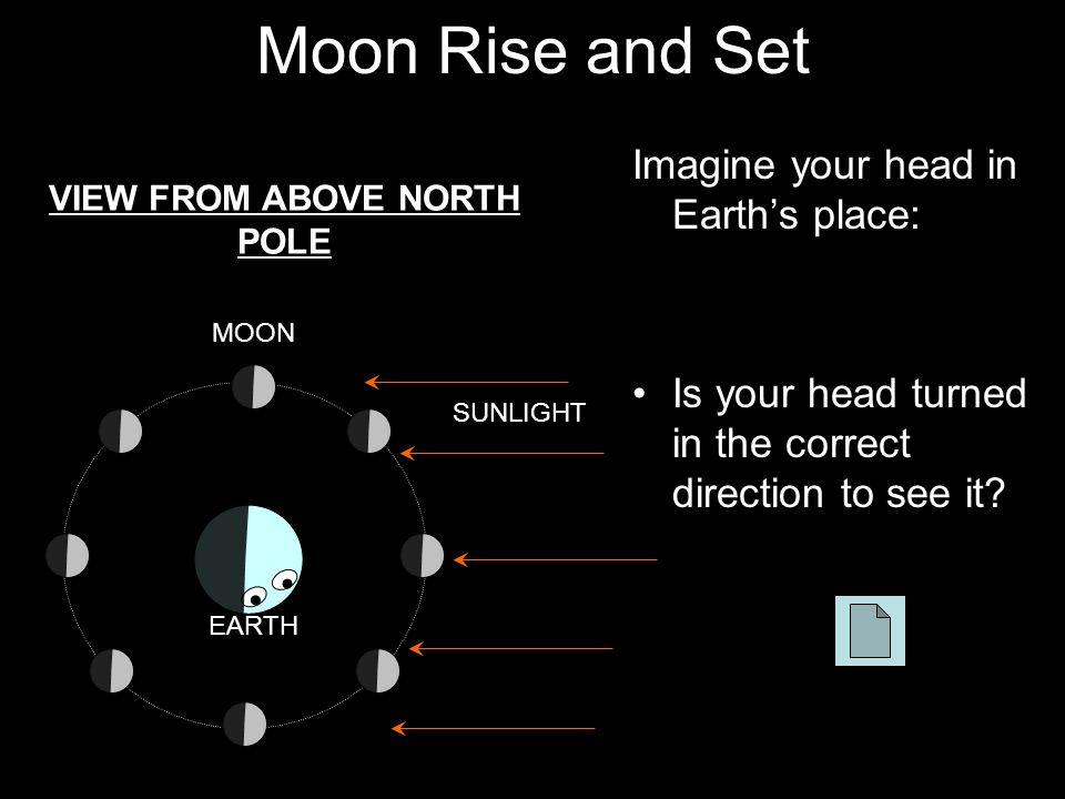 Moon Rise and Set Imagine your head in Earth's place: Is your head turned in the correct direction to see it? VIEW FROM ABOVE NORTH POLE MOON SUNLIGHT