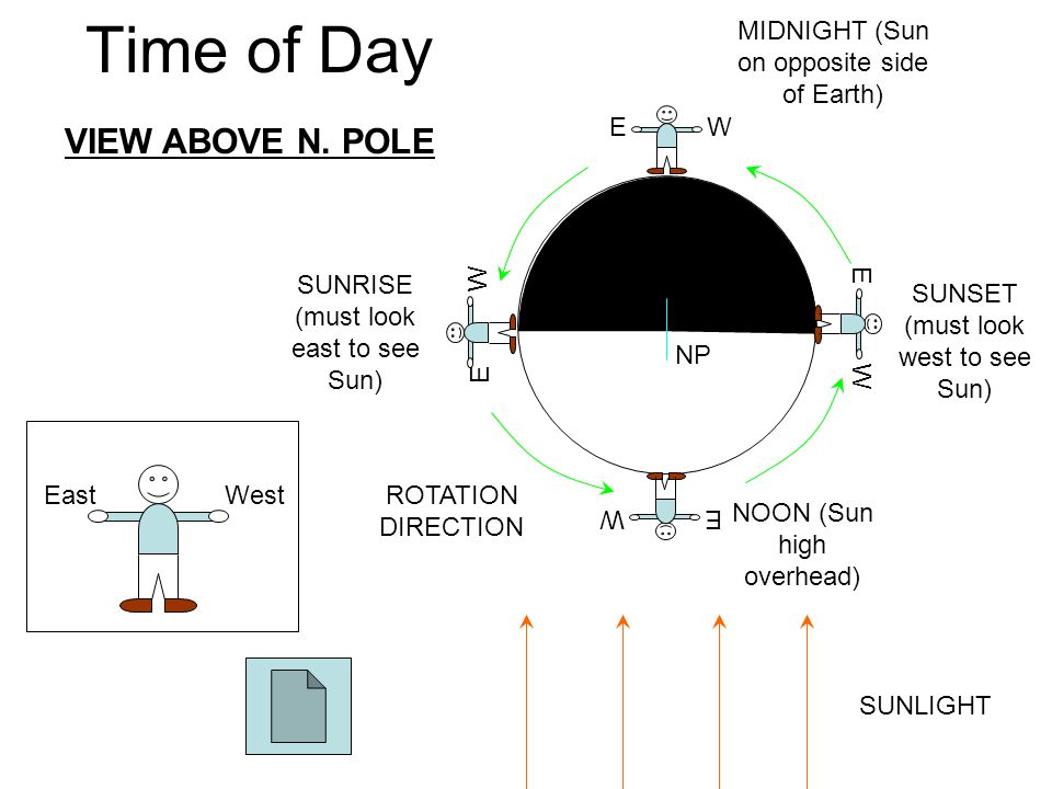 Time of Day VIEW ABOVE N. POLE NOON (Sun high overhead) SUNSET (must look west to see Sun) SUNRISE (must look east to see Sun) MIDNIGHT (Sun on opposi