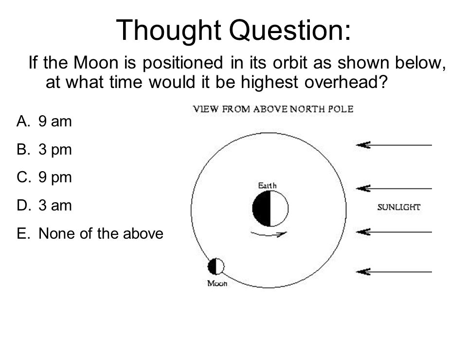 Thought Question: If the Moon is positioned in its orbit as shown below, at what time would it be highest overhead.