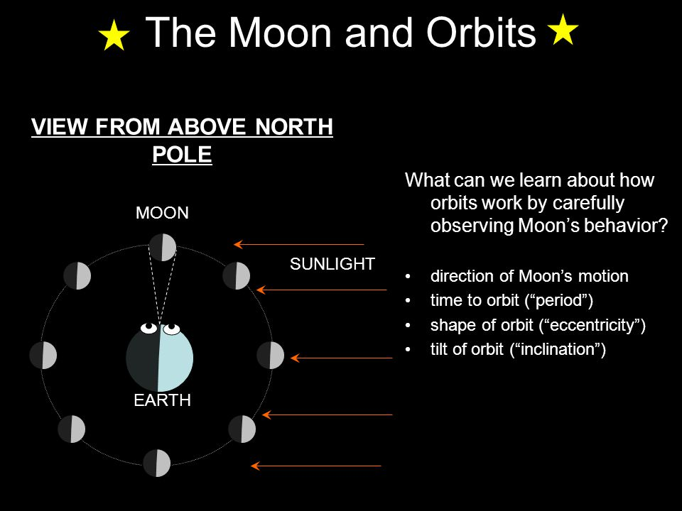 Orbits and Inclination Sun Orbits are flat (they can fit in a flat plane) BUT they are usually tilted relative to each other… inclination (i): angle between Earth's and object's orbit planes SIDE VIEW: Earth orbit Inclination i Moon orbit planet orbits are only inclined by a few degrees:
