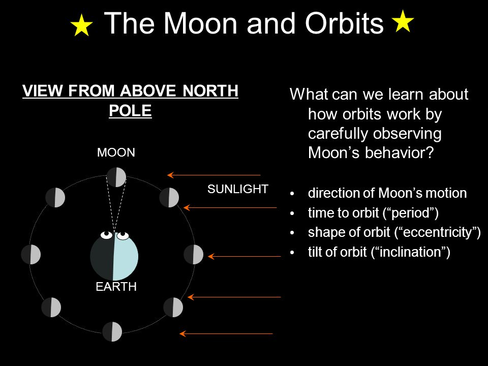 "The Moon and Orbits What can we learn about how orbits work by carefully observing Moon's behavior? direction of Moon's motion time to orbit (""period"""