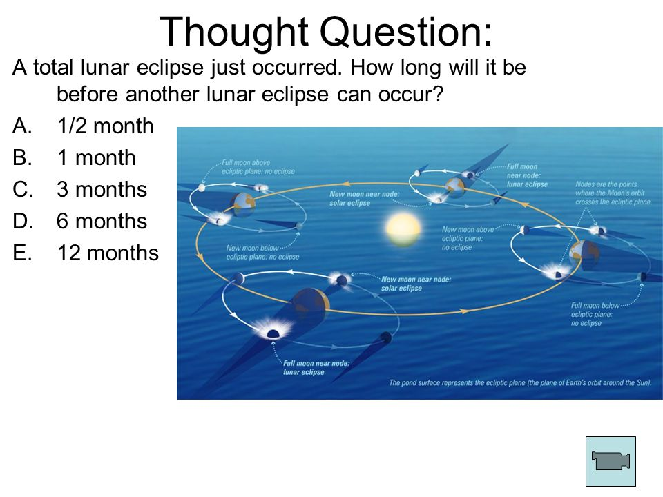 Thought Question: A total lunar eclipse just occurred. How long will it be before another lunar eclipse can occur? A.1/2 month B.1 month C.3 months D.