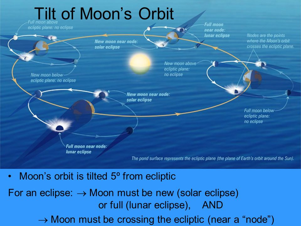 "Tilt of Moon's Orbit For an eclipse:  Moon must be new (solar eclipse) or full (lunar eclipse), AND  Moon must be crossing the ecliptic (near a ""nod"