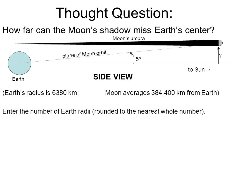 Thought Question: How far can the Moon's shadow miss Earth's center.