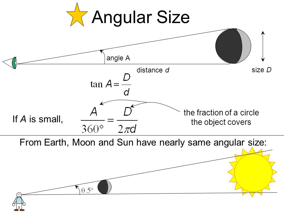 Angular Size angle A distance d size D If A is small, From Earth, Moon and Sun have nearly same angular size: the fraction of a circle the object cove