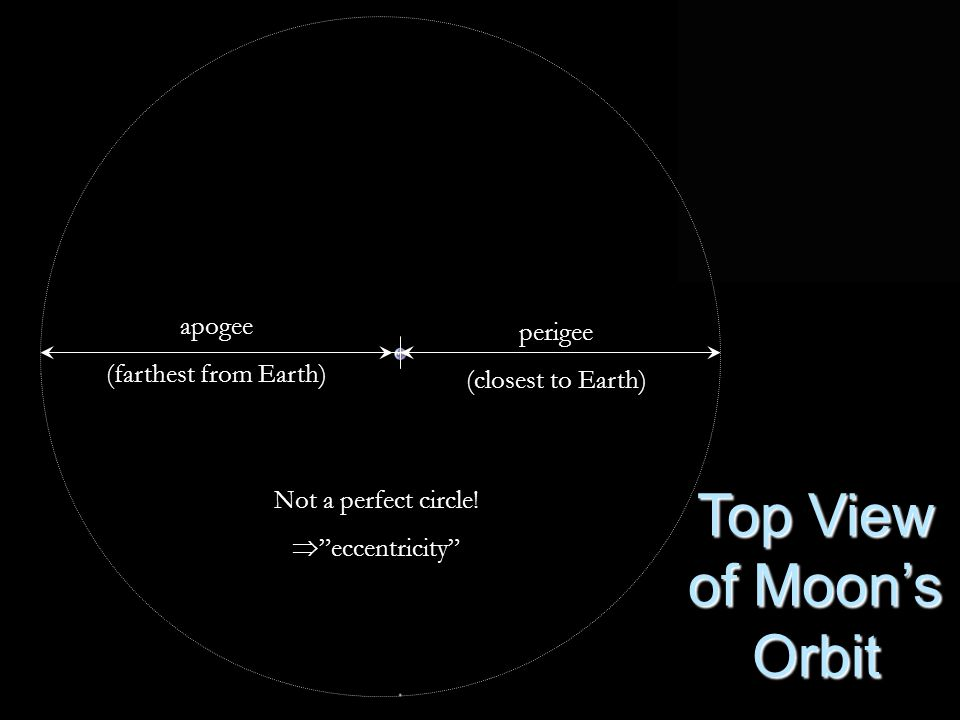 "perigee (closest to Earth) apogee (farthest from Earth) Not a perfect circle!  ""eccentricity"" Top View of Moon's Orbit"