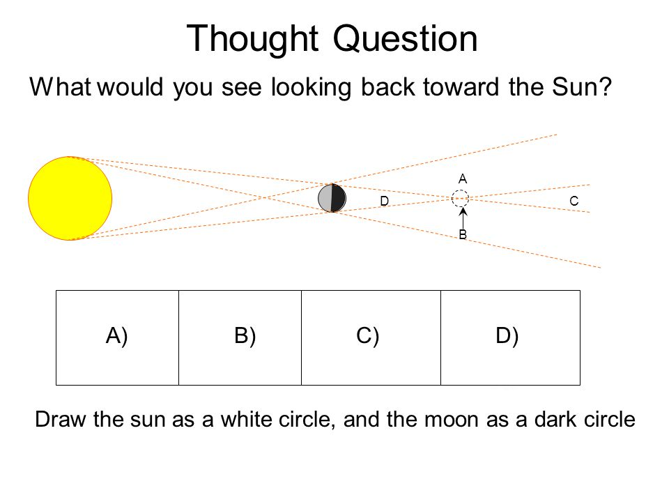Thought Question A)B)C)D) Draw the sun as a white circle, and the moon as a dark circle A B CD What would you see looking back toward the Sun