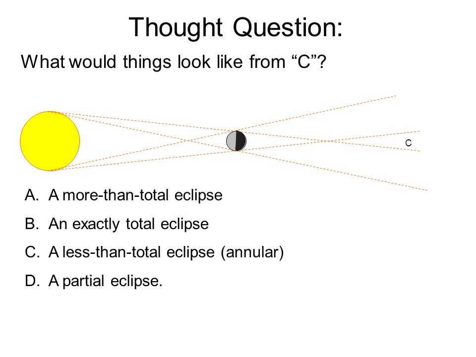 Thought Question: A.A more-than-total eclipse B.An exactly total eclipse C.A less-than-total eclipse (annular) D.A partial eclipse. C What would thing