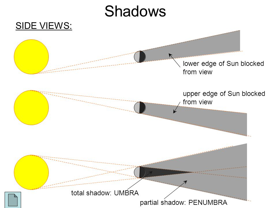 Shadows SIDE VIEWS: total shadow: UMBRA partial shadow: PENUMBRA lower edge of Sun blocked from view upper edge of Sun blocked from view