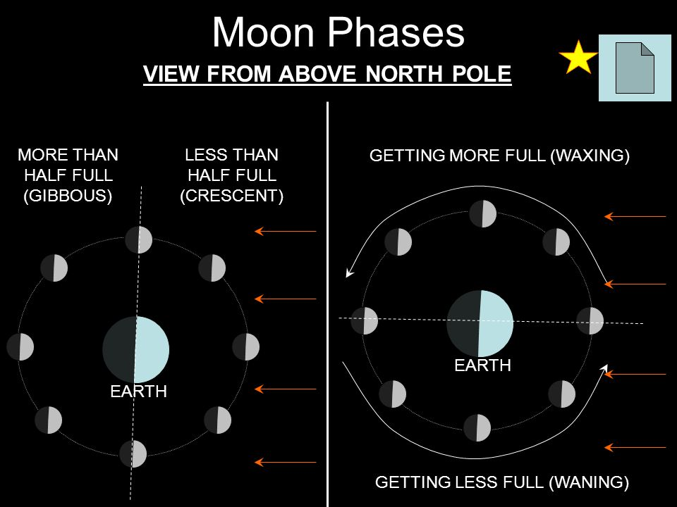 Moon Phases VIEW FROM ABOVE NORTH POLE LESS THAN HALF FULL (CRESCENT) EARTH MORE THAN HALF FULL (GIBBOUS) GETTING MORE FULL (WAXING) EARTH GETTING LES
