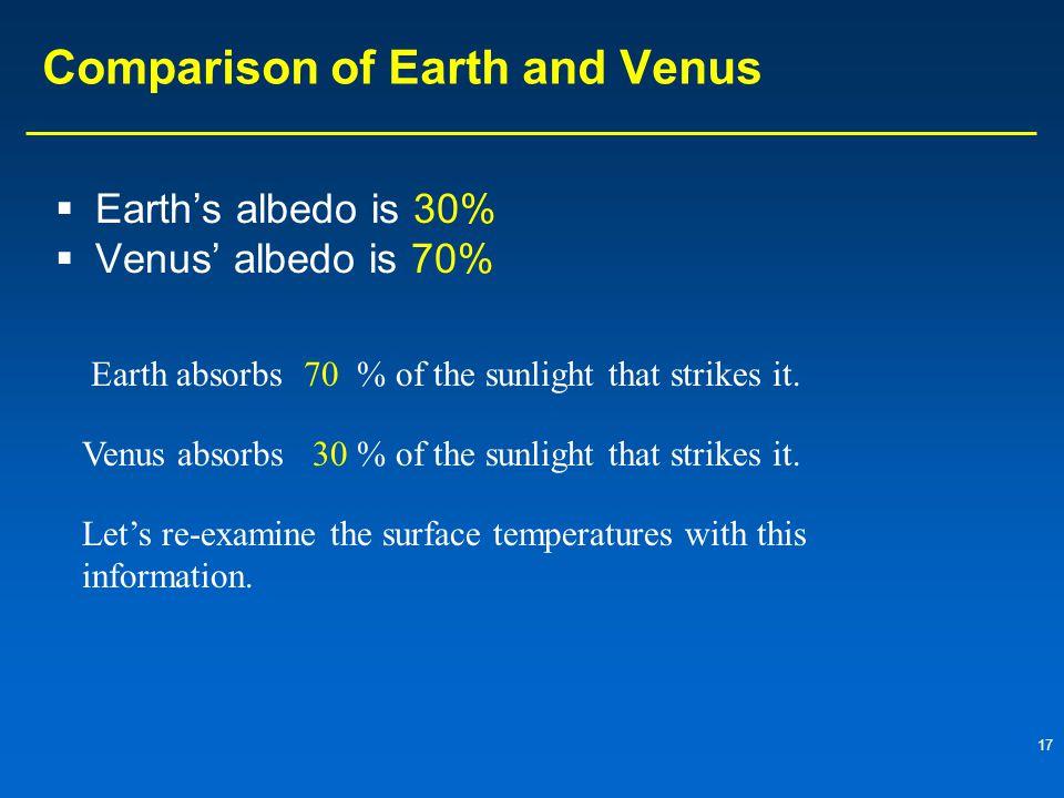 17 Comparison of Earth and Venus  Earth's albedo is 30%  Venus' albedo is 70% Earth absorbs70% of the sunlight that strikes it. Venus absorbs30% of