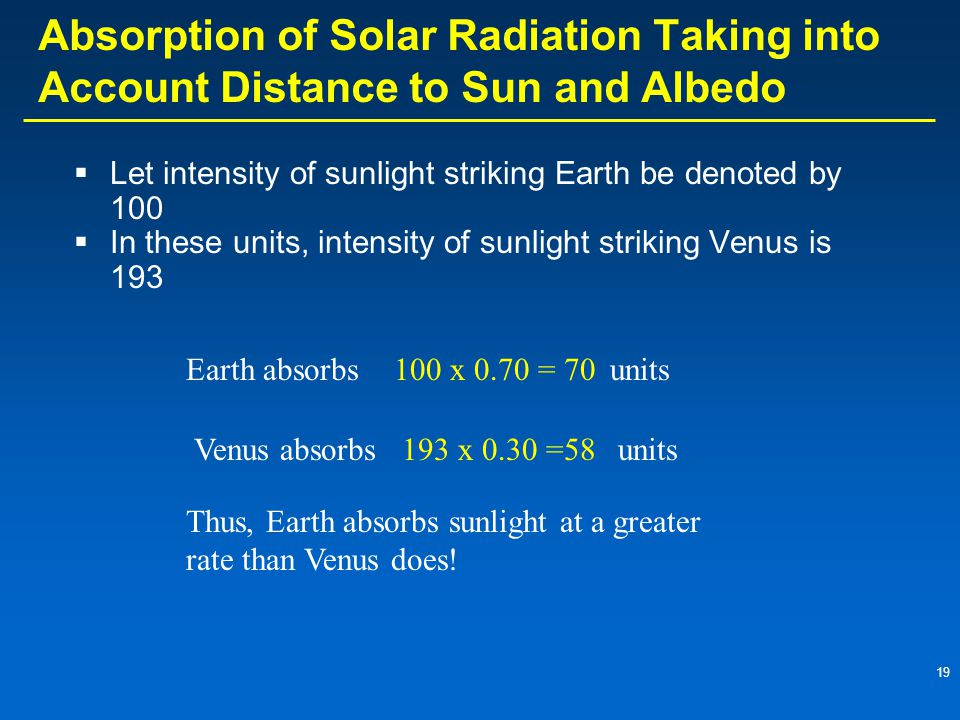 19 Absorption of Solar Radiation Taking into Account Distance to Sun and Albedo  Let intensity of sunlight striking Earth be denoted by 100  In these units, intensity of sunlight striking Venus is 193 Earth absorbs100 x 0.70 = 70units Venus absorbs193 x 0.30 =58units Thus, Earth absorbs sunlight at a greater rate than Venus does!